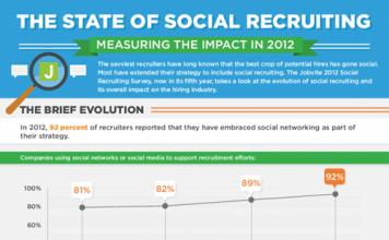 Aumenta nos Estados Unidos o uso das redes sociais nos processos de recrutamento e seleção