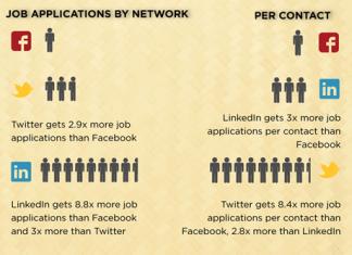 Como os recrutadores estão usando as redes sociais durante os processos seletivos