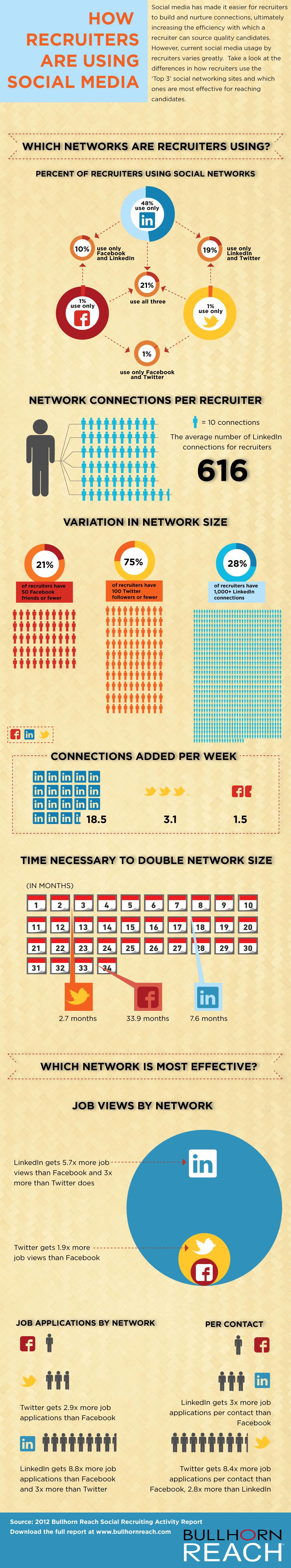 Veja como os recrutadores usam as redes sociais durante os processos de seleção.