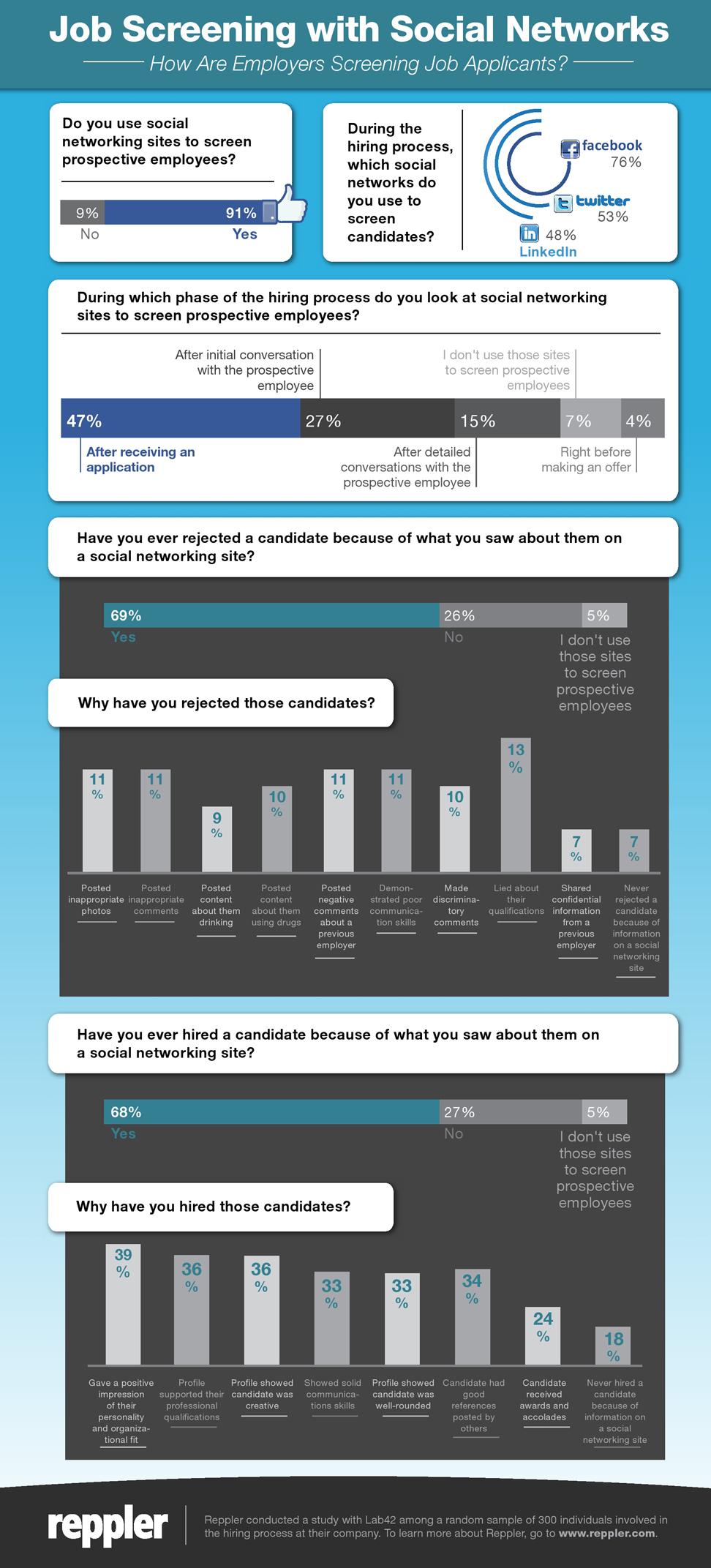 Veja como os recrutadores estão usando as redes sociais nos processos seletivos para conseguirem informações mais detalhadas sobre os candidatos aos cargos oferecidos nas empresas