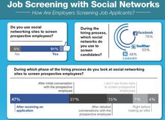 O uso das redes sociais nos processos seletivos se torna cada vez mais comum no Brasil