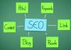 SEO no Marketing Pessoal. Veja algumas dicas sobre o processo de otimização para ferramentas de busca aplicado ao marketing pessoal